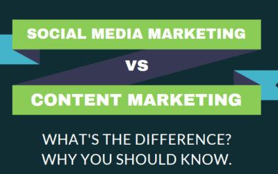 Social Media Marketing vs Content Marketing